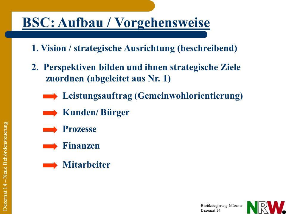 Dezernat 14 – Neue Behördensteuerung Bezirksregierung Münster Dezernat 14 BSC: Aufbau / Vorgehensweise 2. Perspektiven bilden und ihnen strategische Z