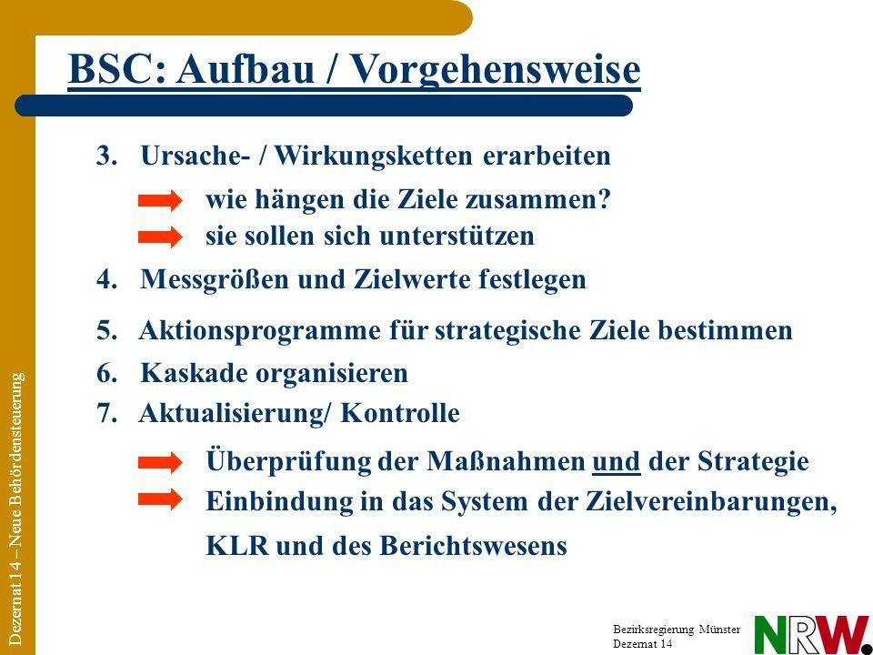 Dezernat 14 – Neue Behördensteuerung Bezirksregierung Münster Dezernat 14 BSC: Aufbau / Vorgehensweise Einbindung in das System der Zielvereinbarungen, KLR und des Berichtswesens 3.