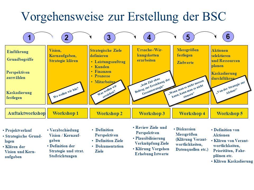 Vorgehensweise zur Erstellung der BSC 3 45 6 21 Ursache-/Wir- kungsketten erarbeiten Messgrößen festlegen Zielwerte Aktionen selektieren und Ressourcen planen Kaskadierung durchführen Strategische Ziele definieren Leistungsauftrag Finanzen Prozesse Mitarbeiter Vision, Kernaufgaben, Strategie klären Einführung Grundbegriffe Kunden Workshop 1 Workshop 2Workshop 3Workshop 4Workshop 5 Auftaktworkshop kein Ziel ohne Beitrag zur Erreichung der Gesamtstrategie Was wollen wir erreichen.
