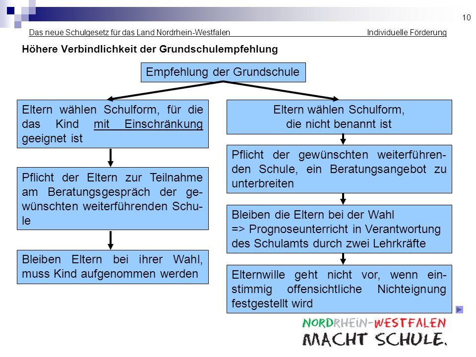 Das neue Schulgesetz für das Land Nordrhein-Westfalen Individuelle Förderung Höhere Verbindlichkeit der Grundschulempfehlung Empfehlung der Grundschul