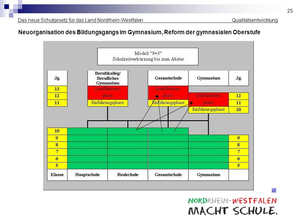 Das neue Schulgesetz für das Land Nordrhein-Westfalen _____________ Qualitätsentwicklung Neuorganisation des Bildungsgangs im Gymnasium, Reform der gy