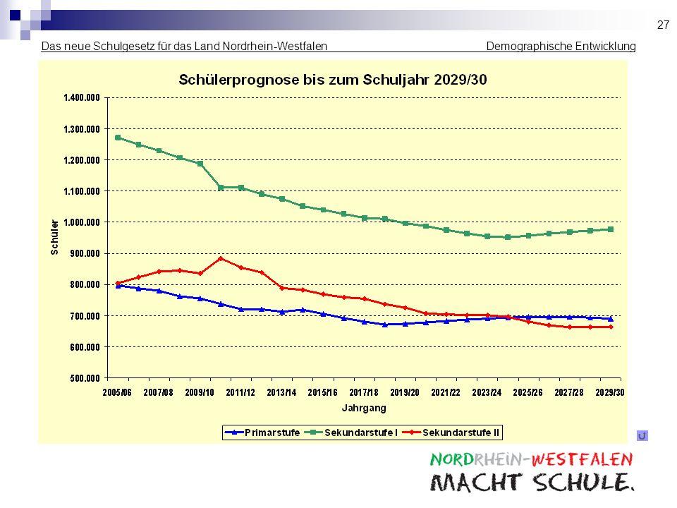 Das neue Schulgesetz für das Land Nordrhein-Westfalen _____________ Demographische Entwicklung 27