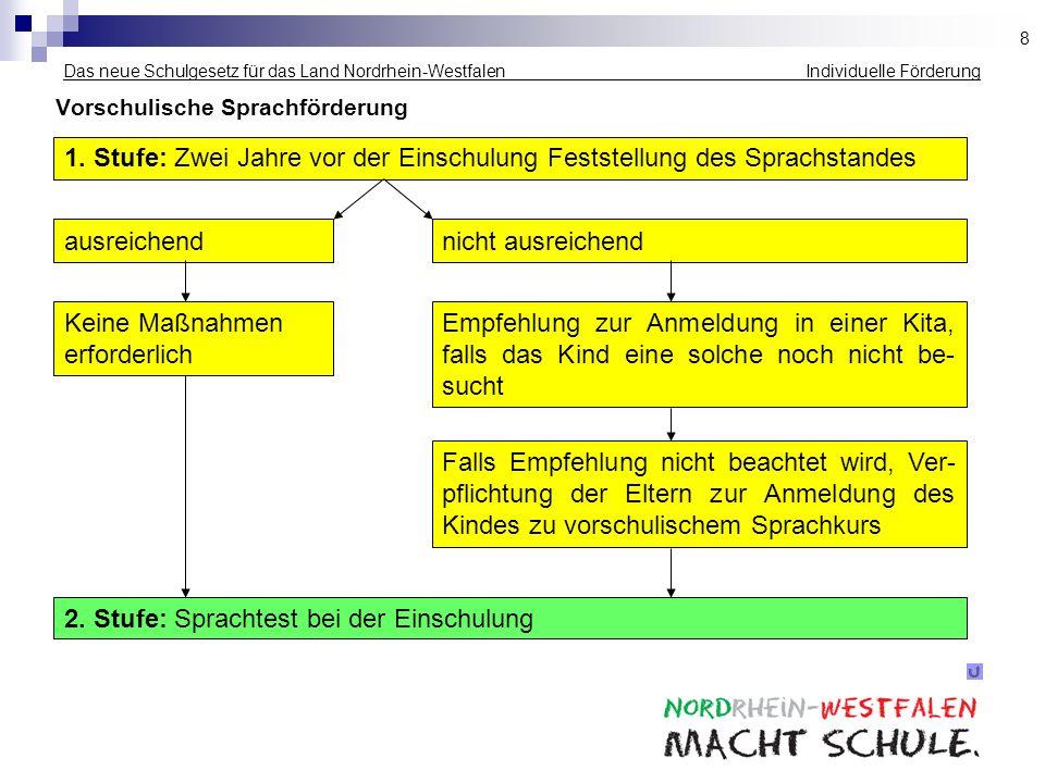 Das neue Schulgesetz für das Land Nordrhein-Westfalen Individuelle Förderung Vorschulische Sprachförderung 1. Stufe: Zwei Jahre vor der Einschulung Fe