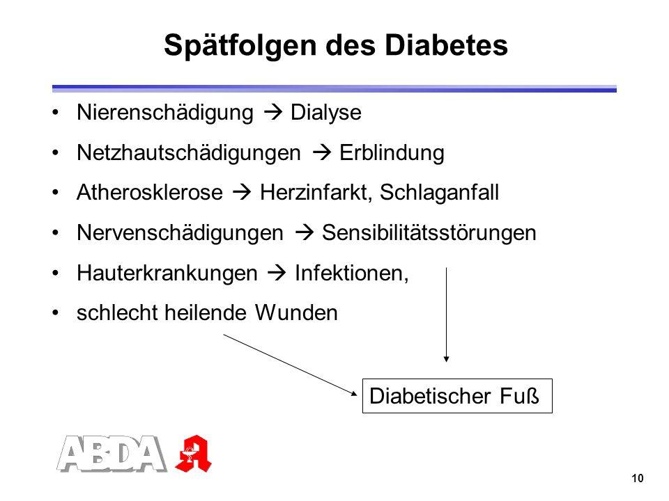 10 Spätfolgen des Diabetes Nierenschädigung Dialyse Netzhautschädigungen Erblindung Atherosklerose Herzinfarkt, Schlaganfall Nervenschädigungen Sensib