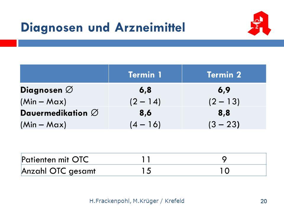 20 H.Frackenpohl, M.Krüger / Krefeld Diagnosen und Arzneimittel 20 Termin 1Termin 2 Diagnosen (Min – Max) 6,8 (2 – 14) 6,9 (2 – 13) Dauermedikation (M