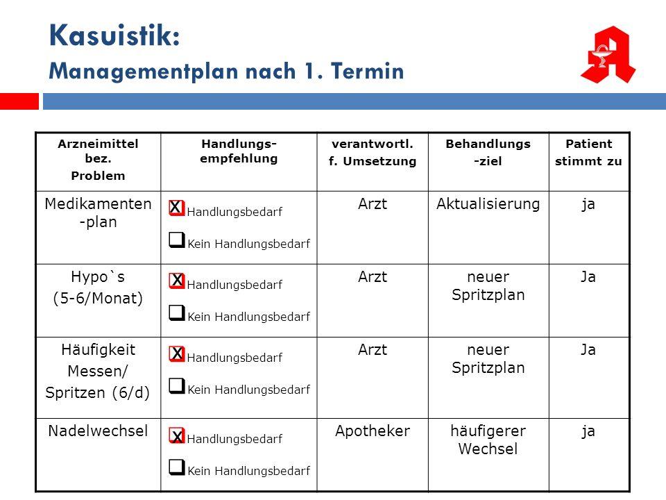 25 Kasuistik: Managementplan nach 1. Termin Arzneimittel bez. Problem Handlungs- empfehlung verantwortl. f. Umsetzung Behandlungs -ziel Patient stimmt