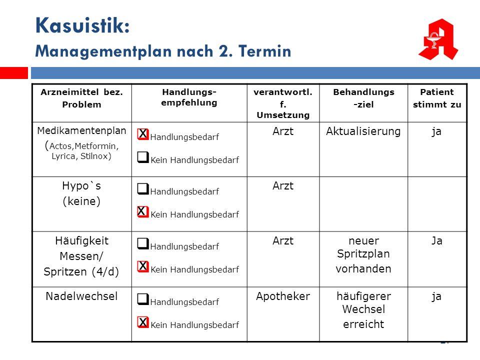 27 Kasuistik: Managementplan nach 2. Termin Arzneimittel bez. Problem Handlungs- empfehlung verantwortl. f. Umsetzung Behandlungs -ziel Patient stimmt