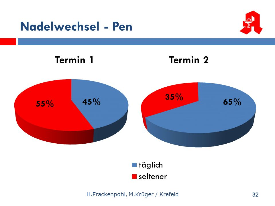 32 H.Frackenpohl, M.Krüger / Krefeld Nadelwechsel - Pen 32