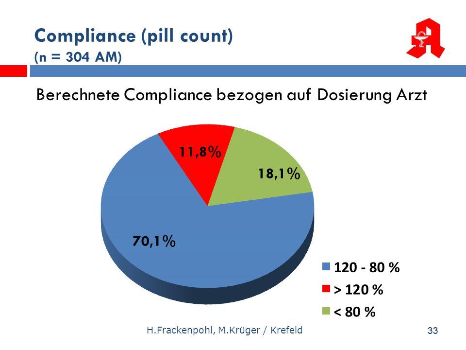 33 Compliance (pill count) (n = 304 AM) Berechnete Compliance bezogen auf Dosierung Arzt H.Frackenpohl, M.Krüger / Krefeld