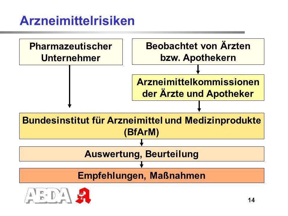 15 23.09.2010 Rosiglitazon: Das BfArM ordnet Vertriebseinstellung an Der Ausschuss für Humanarzneimittel der EMA bewertete Studienergebnisse zum Antidiabetikum Rosiglitazon, insbesondere für Patienten mit kardialer Vorerkrankung und kam zu einem ungünstigen Nutzen- Risiko-Verhältnis.