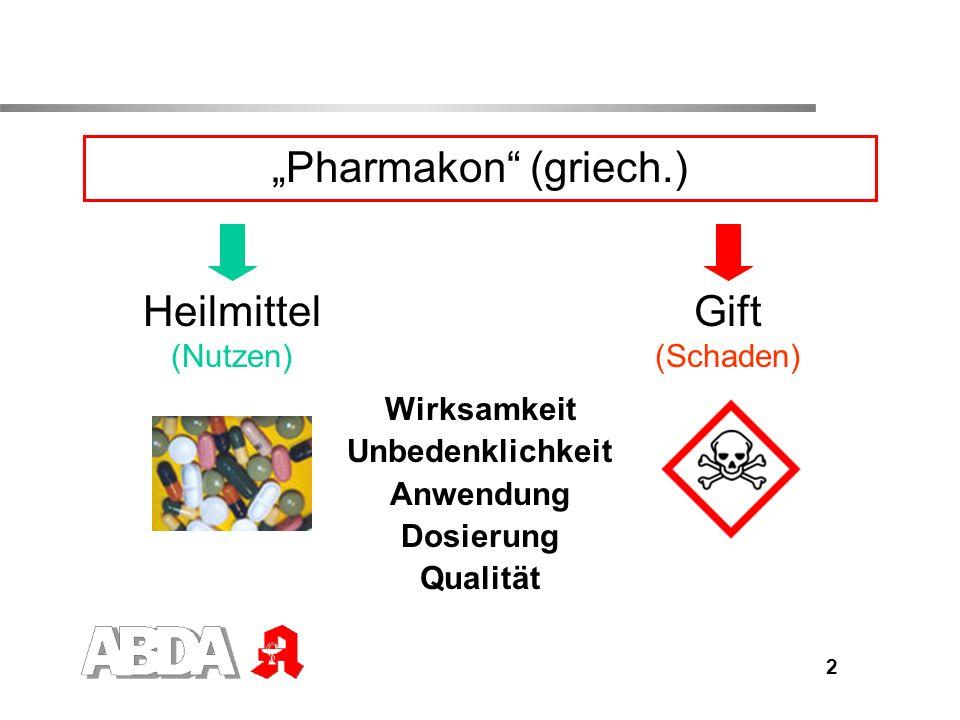 3 Nutzen von Arzneimitteln Heilung von Krankheiten Antibiotika bei Infektionskrankheiten Linderung von Beschwerden Tabletten gegen Halsschmerzen Verhütung von Krankheiten Impfungen Erkennung von Krankheiten Röntgenkontrastmittel Beeinflussung seelischer Zustände Psychopharmaka Beeinflussung von Körperfunktionen Hormone