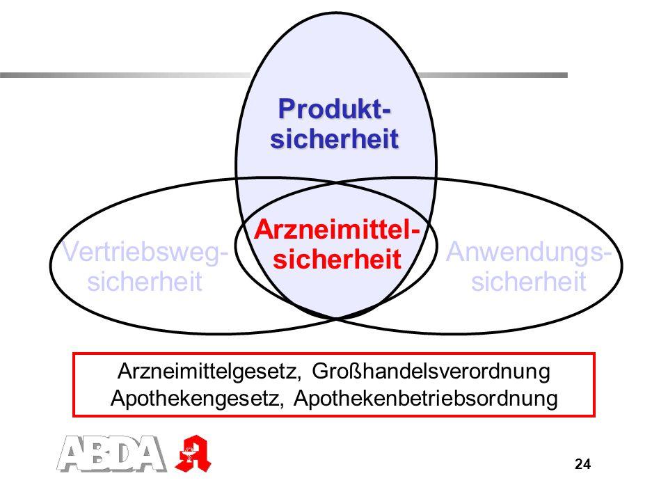 25 Produktsicherheit (I) Zulassung von Arzneimitteln Nachweis der Qualität nach pharmazeutischen Standards Nachweis der therapeutischen Wirksamkeit Nachweis der Unbedenklichkeit