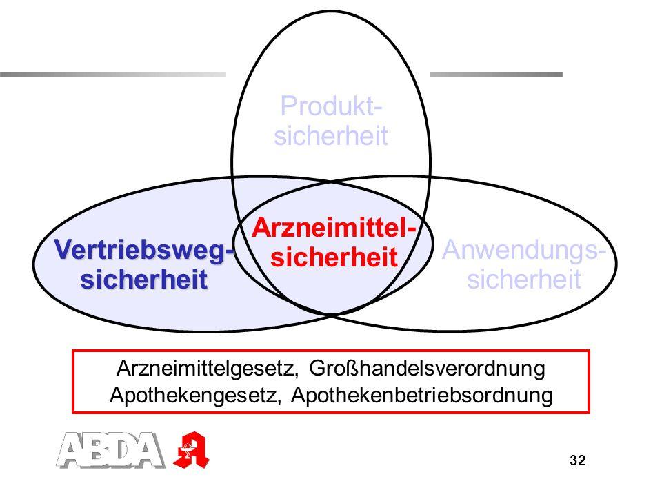 33 Vertriebswegsicherheit (I) auch außerhalb der Apo- theken im Einzelhandel schwach wirksame Heilmittel, z.