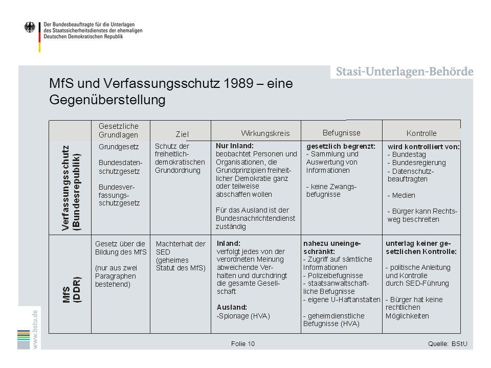 Folie 10Quelle: BStU MfS und Verfassungsschutz 1989 – eine Gegenüberstellung