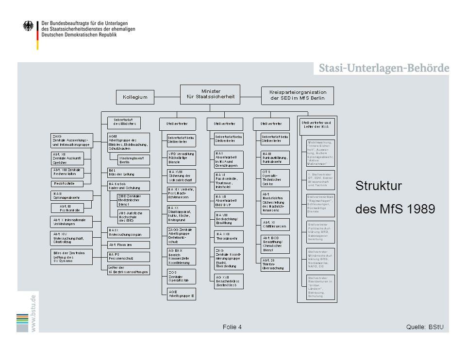 Folie 4Quelle: BStU Struktur des MfS 1989