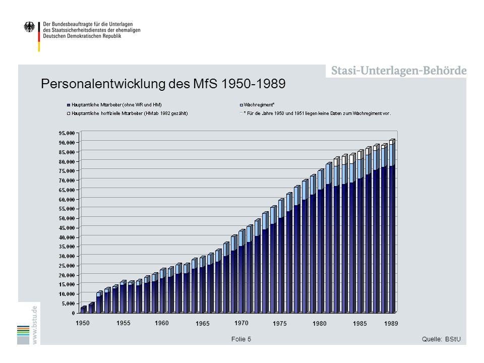 Folie 5Quelle: BStU Personalentwicklung des MfS 1950-1989 1950 19551960 1965 1970 1975 198019851989