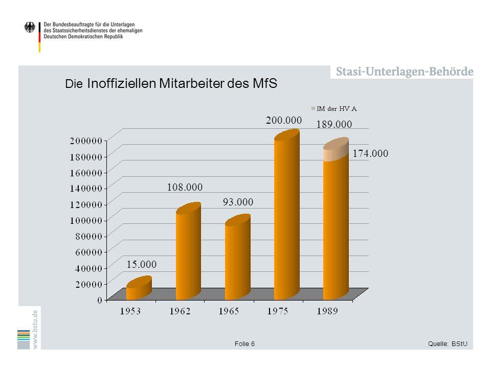 Folie 6Quelle: BStU Die Inoffiziellen Mitarbeiter des MfS 15.000 108.000 93.000 200.000 189.000 174.000