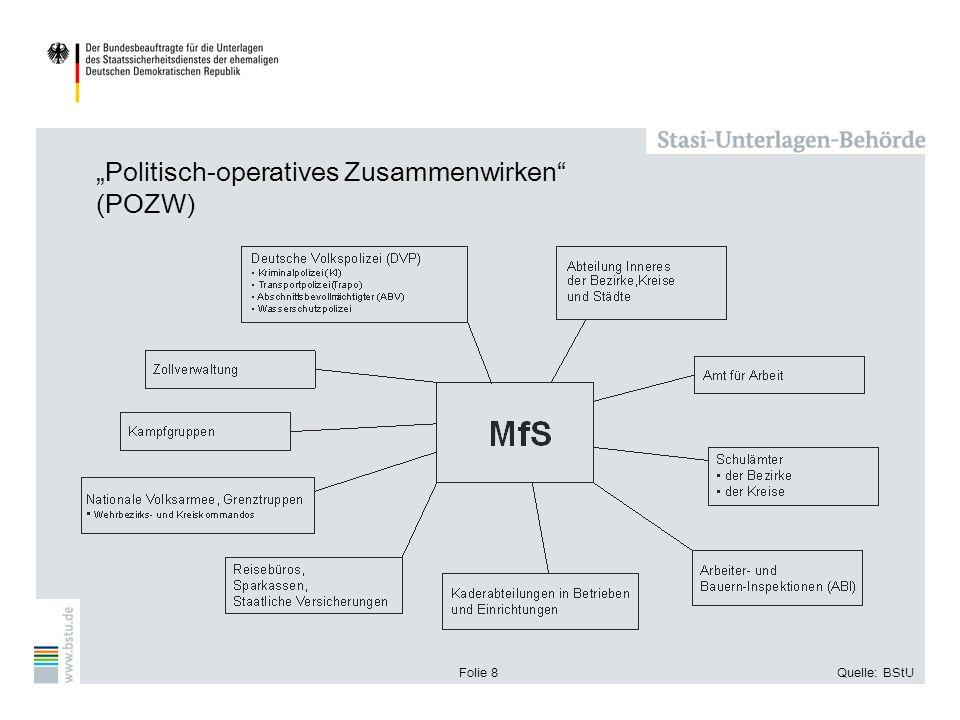 Folie 8Quelle: BStU Politisch-operatives Zusammenwirken (POZW)