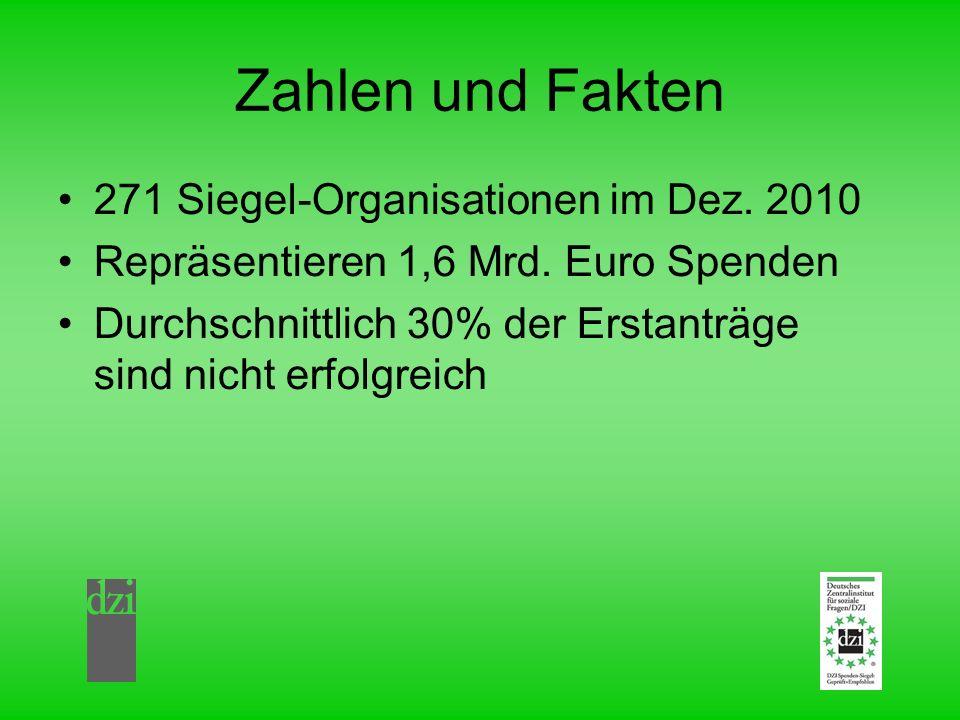 Zahlen und Fakten 271 Siegel-Organisationen im Dez. 2010 Repräsentieren 1,6 Mrd. Euro Spenden Durchschnittlich 30% der Erstanträge sind nicht erfolgre