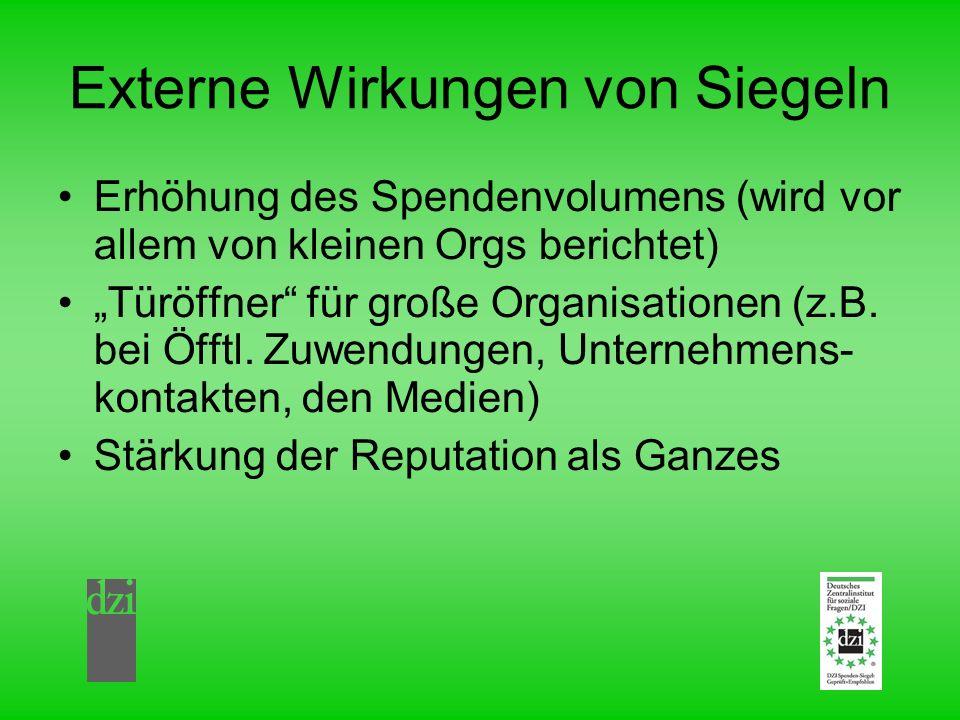 Externe Wirkungen von Siegeln Erhöhung des Spendenvolumens (wird vor allem von kleinen Orgs berichtet) Türöffner für große Organisationen (z.B. bei Öf