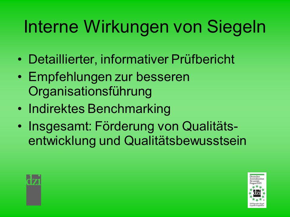 Interne Wirkungen von Siegeln Detaillierter, informativer Prüfbericht Empfehlungen zur besseren Organisationsführung Indirektes Benchmarking Insgesamt: Förderung von Qualitäts- entwicklung und Qualitätsbewusstsein