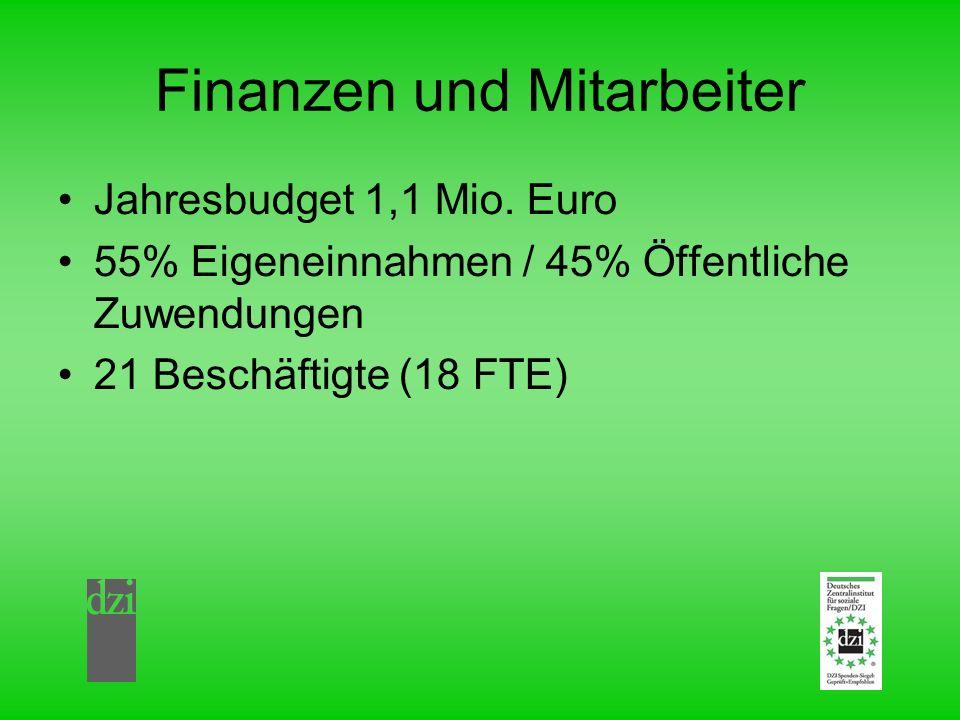 Finanzen und Mitarbeiter Jahresbudget 1,1 Mio. Euro 55% Eigeneinnahmen / 45% Öffentliche Zuwendungen 21 Beschäftigte (18 FTE)