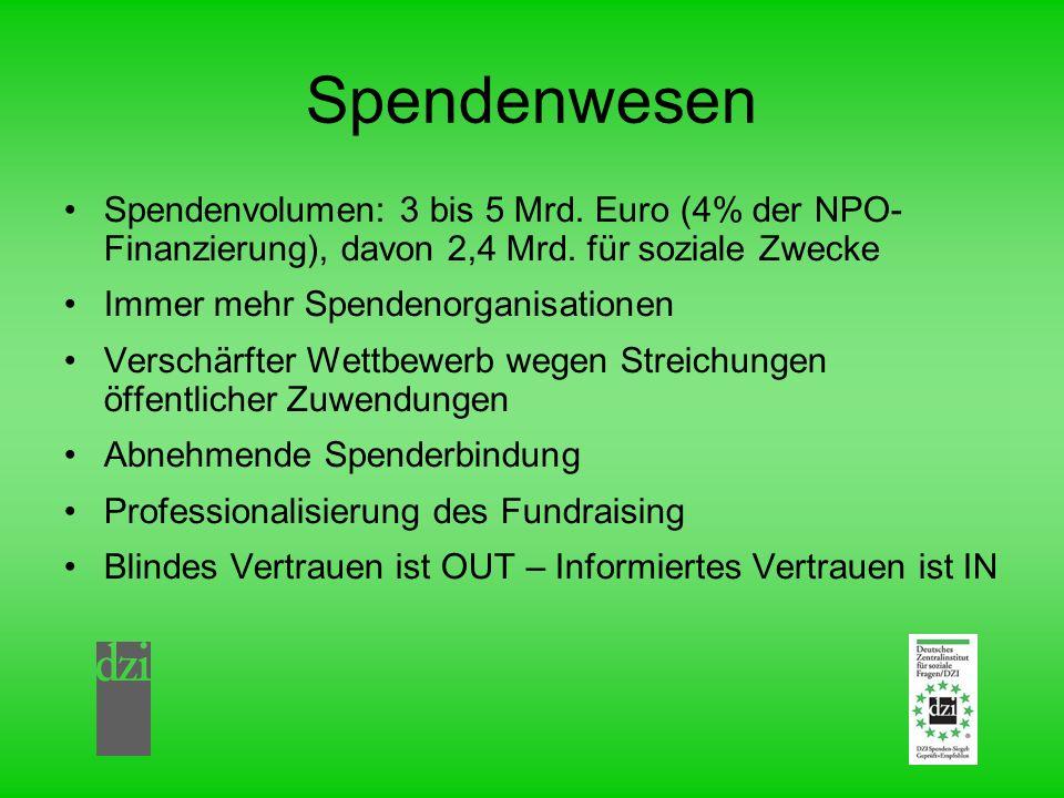 Spendenwesen Spendenvolumen: 3 bis 5 Mrd. Euro (4% der NPO- Finanzierung), davon 2,4 Mrd. für soziale Zwecke Immer mehr Spendenorganisationen Verschär