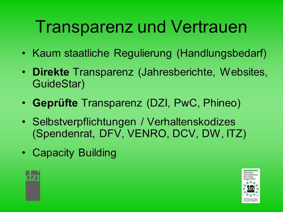 Transparenz und Vertrauen Kaum staatliche Regulierung (Handlungsbedarf) Direkte Transparenz (Jahresberichte, Websites, GuideStar) Geprüfte Transparenz (DZI, PwC, Phineo) Selbstverpflichtungen / Verhaltenskodizes (Spendenrat, DFV, VENRO, DCV, DW, ITZ) Capacity Building