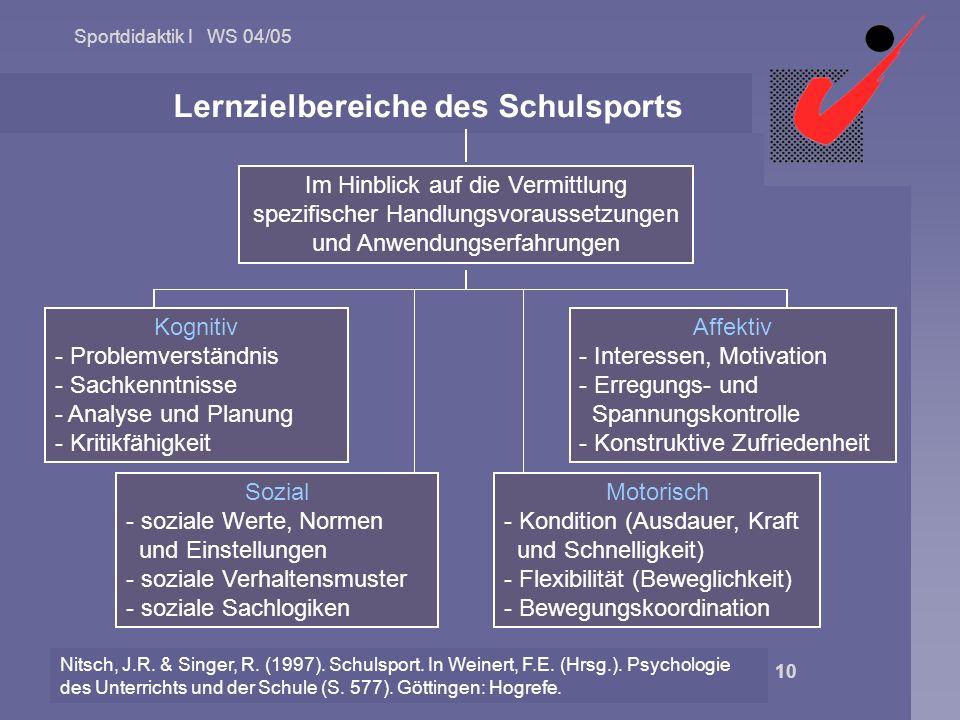 Sportdidaktik I WS 04/05 © 2004 Univ.-Prof. Dr. Helmut Altenberger 10 Nitsch, J.R. & Singer, R. (1997). Schulsport. In Weinert, F.E. (Hrsg.). Psycholo