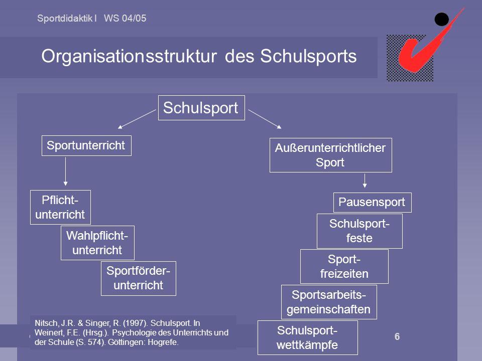 Sportdidaktik I WS 04/05 © 2004 Univ.-Prof. Dr. Helmut Altenberger 6 Organisationsstruktur des Schulsports Schulsport Sportunterricht Pflicht- unterri