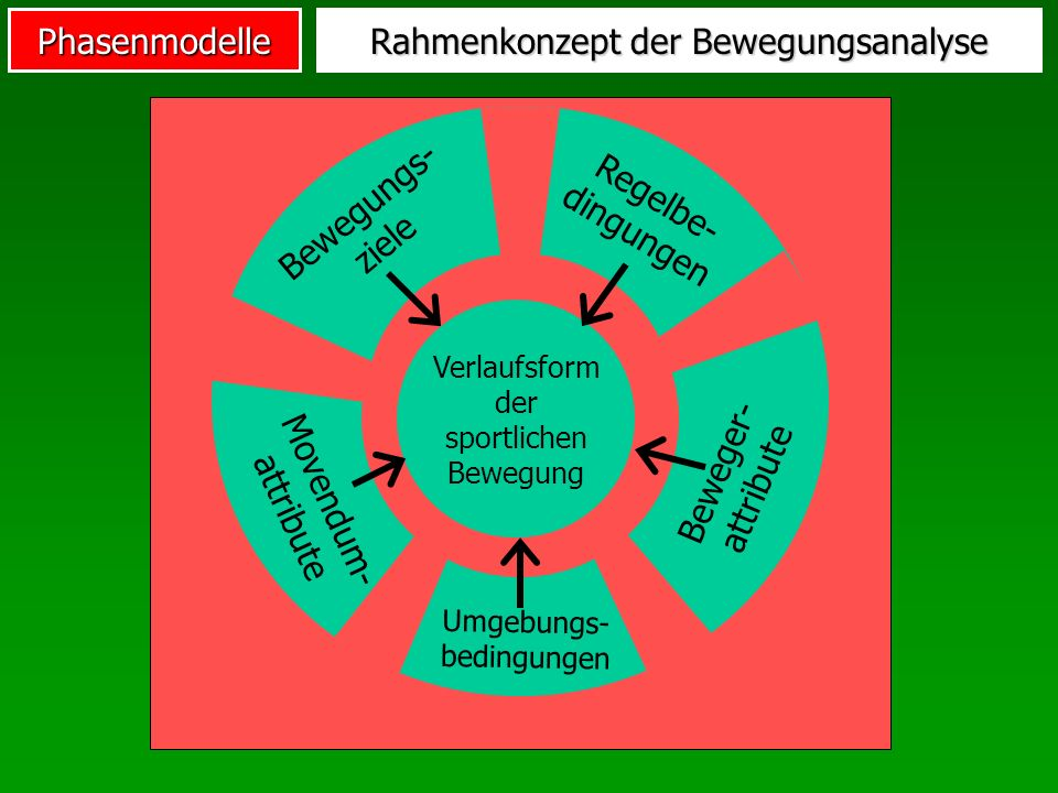 Phasenmodelle Rahmenkonzept der Bewegungsanalyse Verlaufsform der sportlichen Bewegung Movendum- attribute Bewegungs- ziele Regelbe- dingungen Beweger