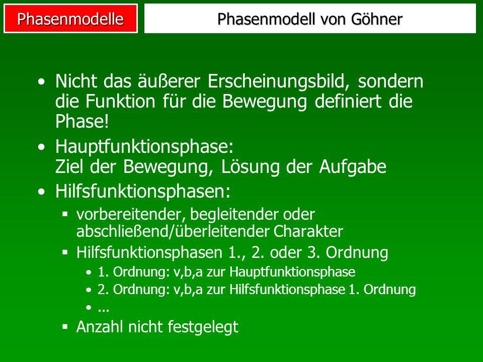 Phasenmodelle Phasenmodell von Göhner Nicht das äußerer Erscheinungsbild, sondern die Funktion für die Bewegung definiert die Phase! Hauptfunktionspha