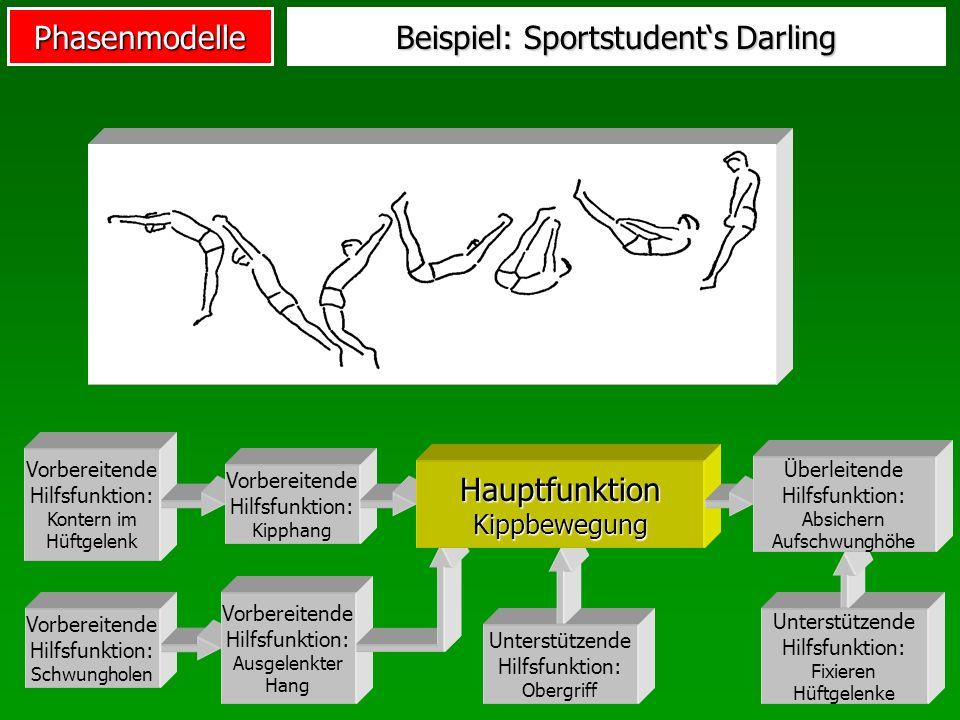 Phasenmodelle Beispiel: Sportstudents Darling Unterstützende Hilfsfunktion: Obergriff Vorbereitende Hilfsfunktion: Kontern im Hüftgelenk Vorbereitende