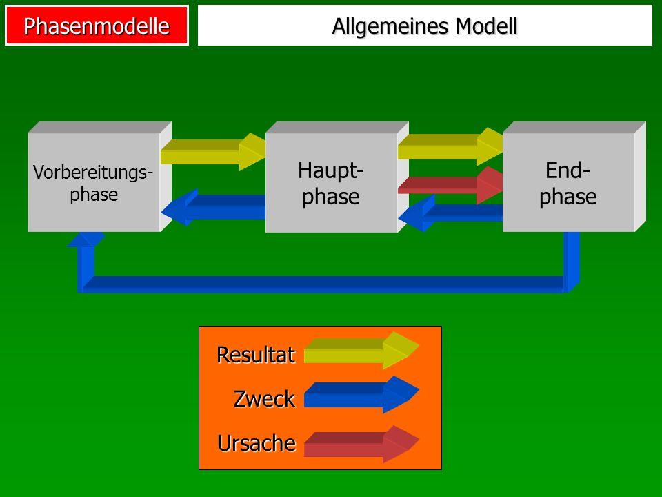 Phasenmodelle Vorbereitungs- phase Allgemeines Modell Haupt- phase End- phase Zweck Resultat Ursache