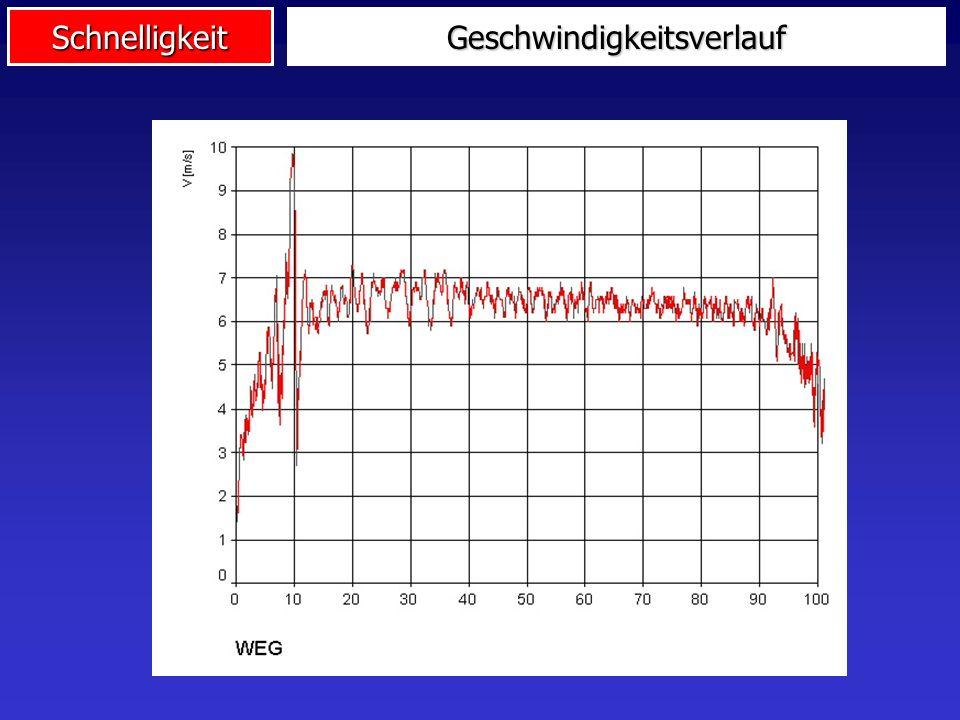 Schnelligkeit v 010 sec 100m-Lauf Reaktionszeit Anfangsbeschleunigung Maximalgeschwindigkeit Geschwindigkeitsverlust