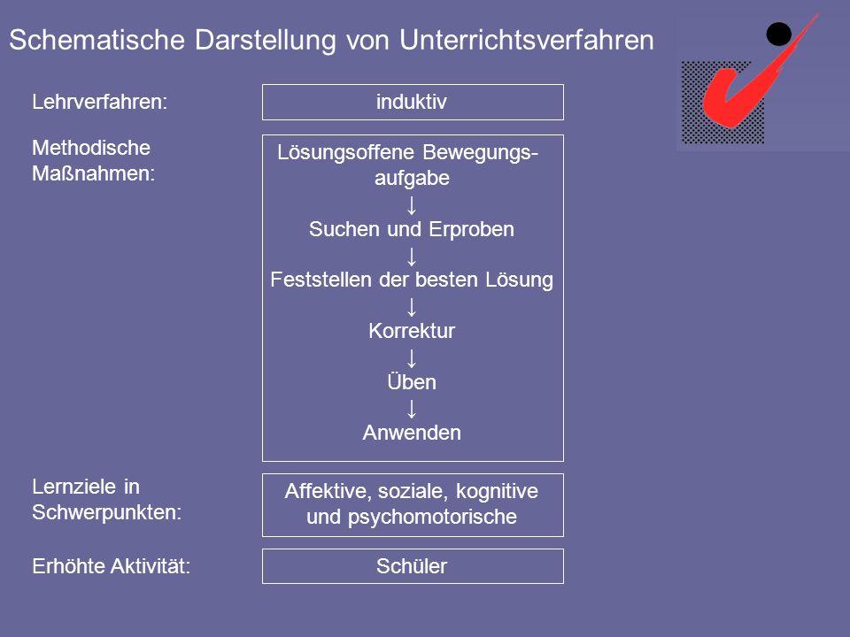 Sportdidaktik I WS 04/05 © 2004 Univ.-Prof. Dr. Helmut Altenberger 3 Schematische Darstellung von Unterrichtsverfahren Lehrverfahren: induktiv Methodi