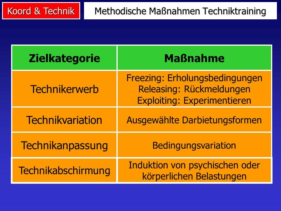 Koord & Technik Zielkategorien des Techniktrainings Erwerben: Neulernen bis Automatisierung des dynamischen Optimums Variieren: Varianten und ihr situ