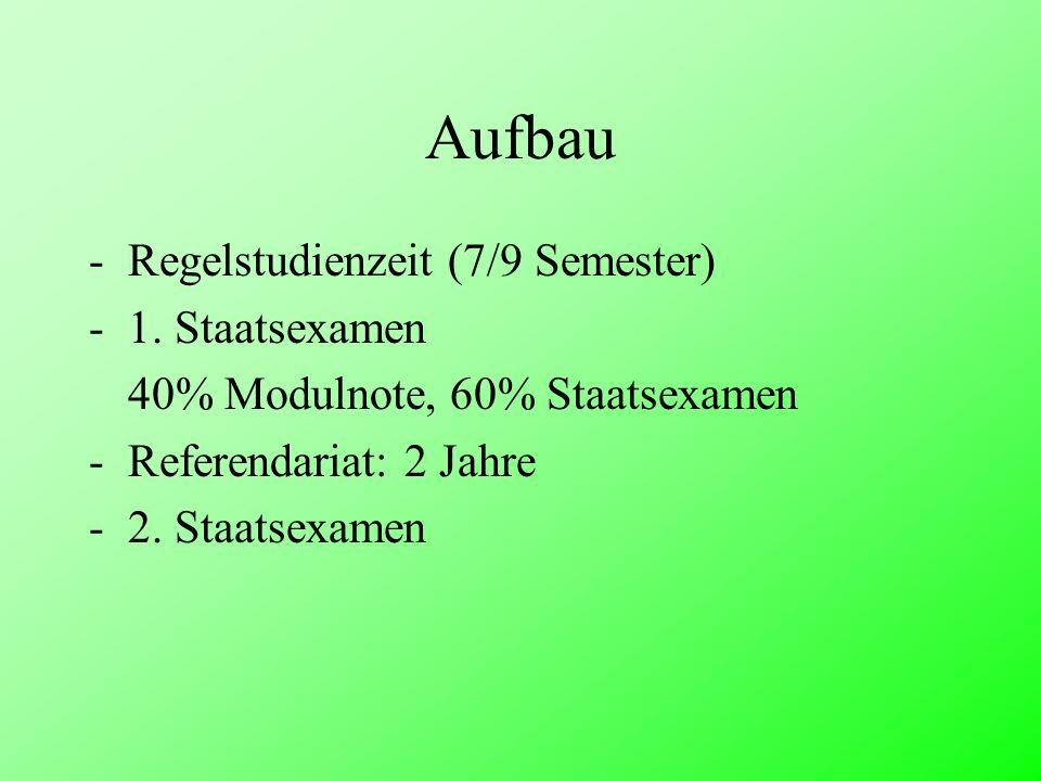 Aufbau -Regelstudienzeit (7/9 Semester) -1. Staatsexamen 40% Modulnote, 60% Staatsexamen -Referendariat: 2 Jahre -2. Staatsexamen