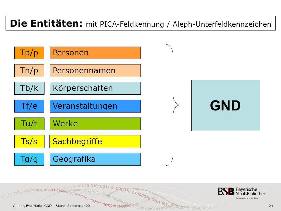 Gulder, Eva-Maria: GND – Stand: September 2011 PersonenTp/p KörperschaftenTb/k VeranstaltungenTf/e GeografikaTg/g WerkeTu/t SachbegriffeTs/s Personenn