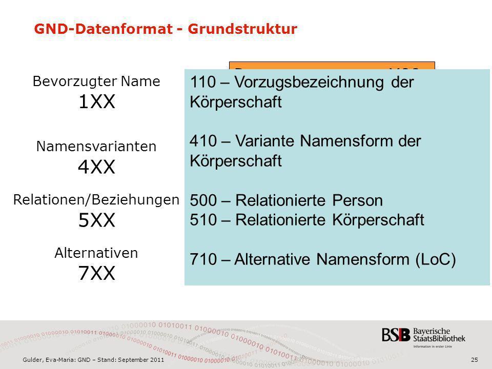 Gulder, Eva-Maria: GND – Stand: September 201125 GND-Datenformat - Grundstruktur PersonennamenX00 PersonenX00 VeranstaltungenX11 Geografika X51 Körper