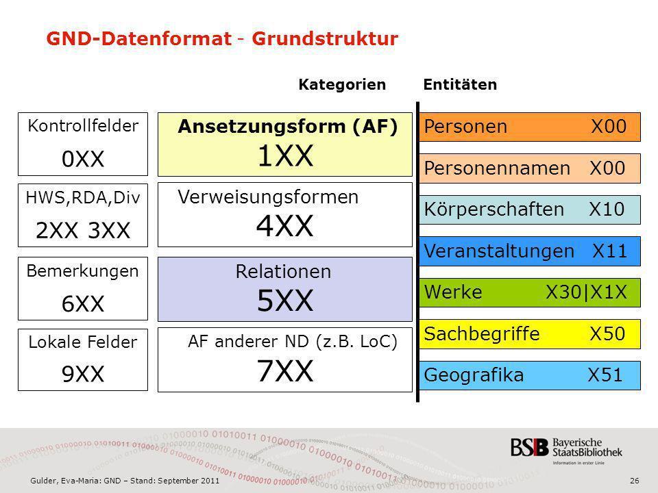Gulder, Eva-Maria: GND – Stand: September 201126 GND-Datenformat - Grundstruktur Personennamen X00 PersonenX00 Veranstaltungen X11 Geografika X51 Körperschaften X10 Werke X30|X1X Sachbegriffe X50 Ansetzungsform (AF) 1XX Kontrollfelder 0XX Verweisungsformen 4XX AF anderer ND (z.B.