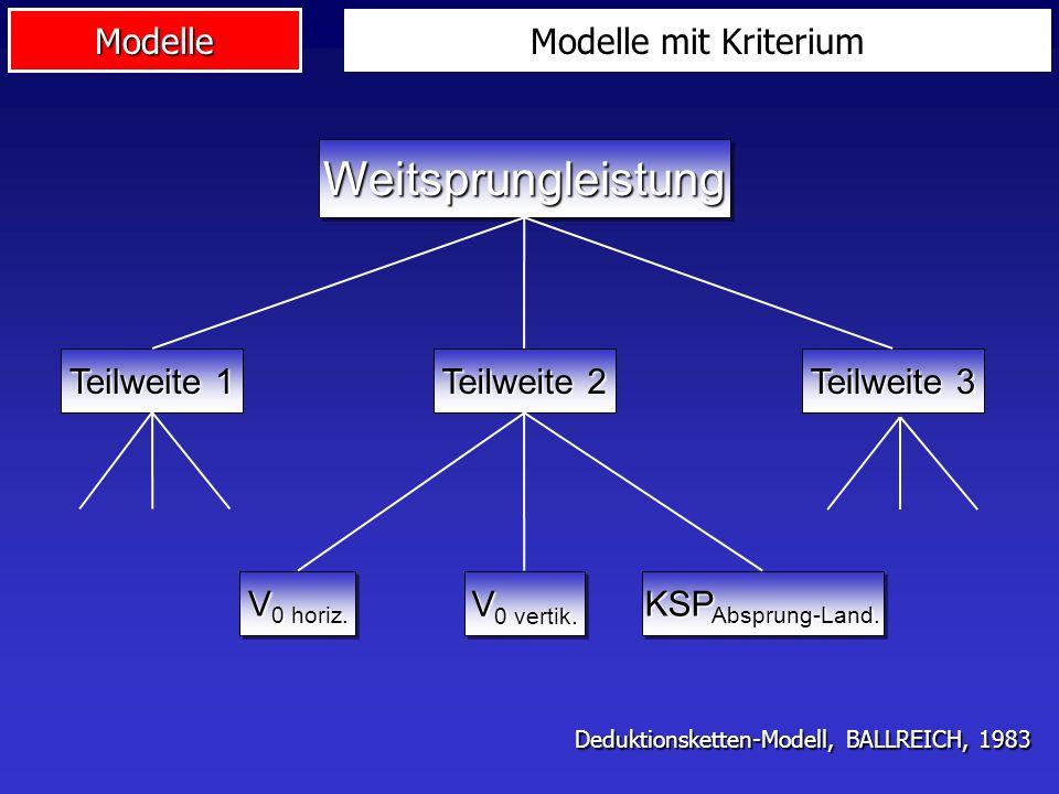 Modelle WeitsprungleistungWeitsprungleistung Teilweite 3 Teilweite 2 Teilweite 1 V 0 horiz. V 0 vertik. KSP Absprung-Land. Modelle mit Kriterium Deduk