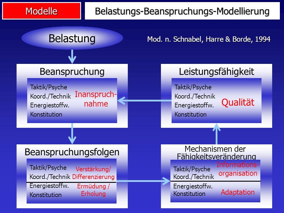 ModelleBelastungs-Beanspruchungs-Modellierung Belastung Beanspruchung Taktik/Psyche Koord./Technik Energiestoffw. Konstitution Inanspruch- nahme Leist