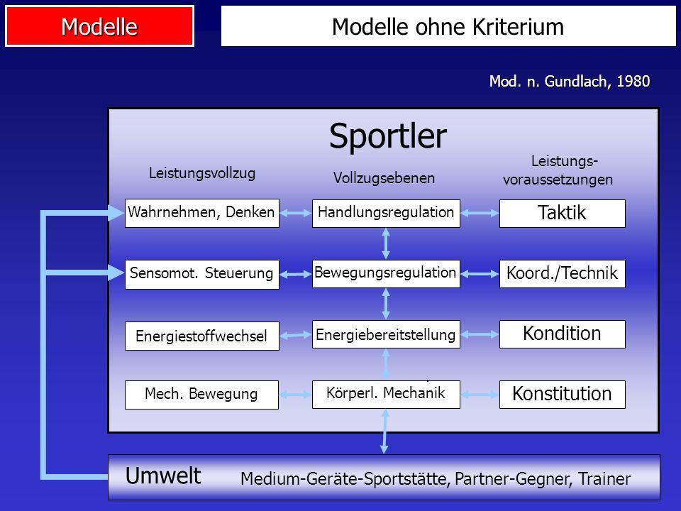Modelle Sportler Leistungsvollzug Leistungs- voraussetzungen Mech. Bewegung Körperl. Mechanik. Konstitution Energiestoffwechsel Energiebereitstellung