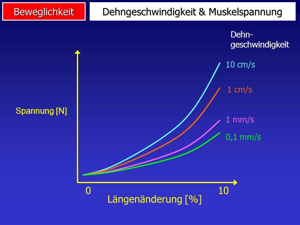 Beweglichkeit Gelenkwinkel & Muskelspannung Spannung [N] Zeit Gelenkwinkel [°] Ruhe Max.