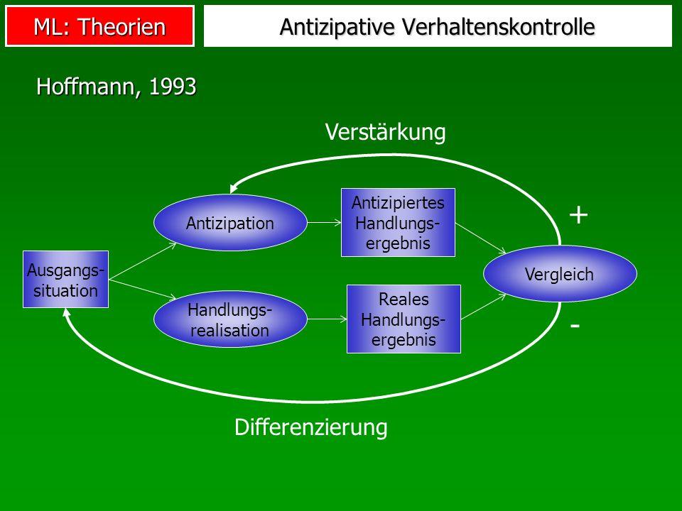 ML: Theorien Antizipative Verhaltenskontrolle Ausgangs- situation Antizipiertes Handlungs- ergebnis Antizipation Reales Handlungs- ergebnis Handlungs-
