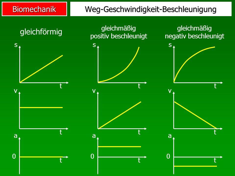 BiomechanikWeg-Geschwindigkeit-Beschleunigung s t v t a t 0 gleichförmig v t a t 0 gleichmäßig positiv beschleunigt s t v t a t 0 gleichmäßig negativ