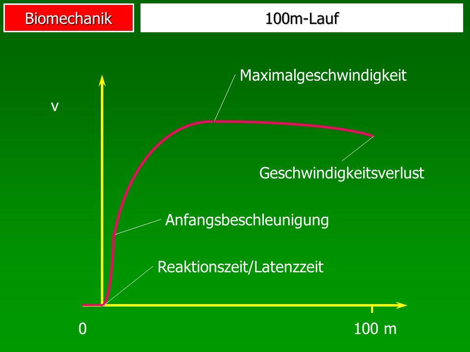 Biomechanik v 0100 m 100m-Lauf Reaktionszeit/Latenzzeit Anfangsbeschleunigung Maximalgeschwindigkeit Geschwindigkeitsverlust