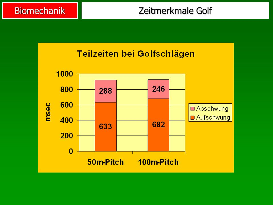Biomechanik Zeitmerkmale Golf