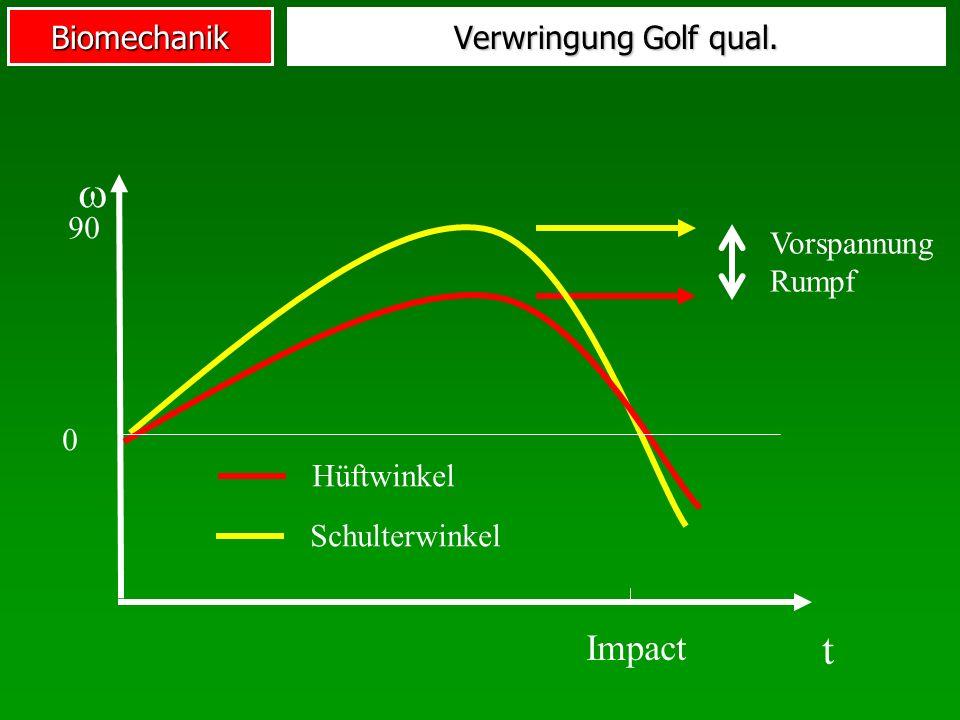 Biomechanik Impact Hüftwinkel Schulterwinkel t 0 90 Verwringung Golf qual. Vorspannung Rumpf
